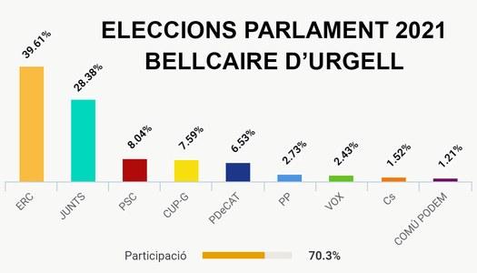 ERC s'imposa a Bellcaire d'Urgell amb el 40% dels vots