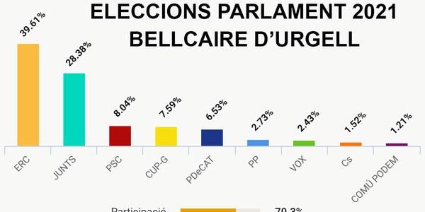 Resultats de les Eleccions 14F a Bellcaire d'Urgell