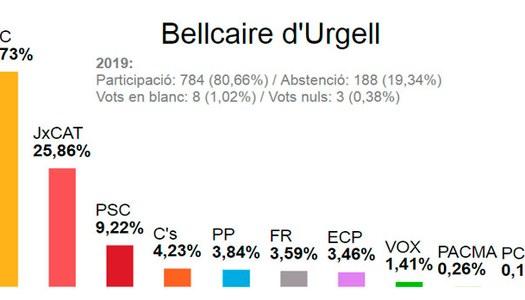 Resultat Eleccions Generals 2019